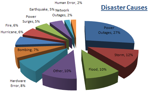 Disaster Causes Graph